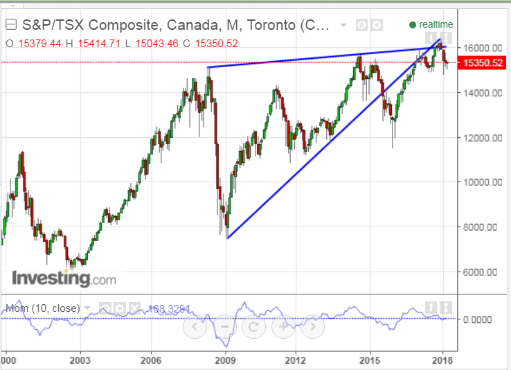 S&P/TSX Composite Monthly 2000-2018