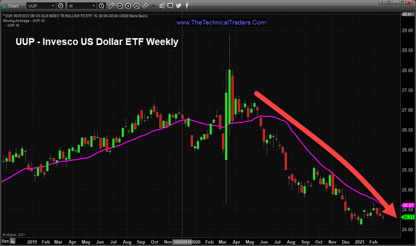 UUP Invesco US Dollar ETF Weekly Chart