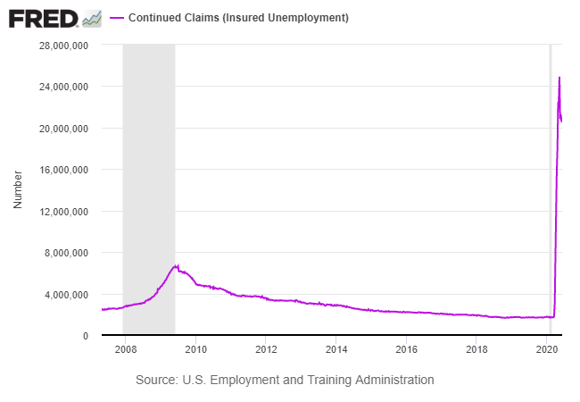 Continued Claims - Insured Unemployment