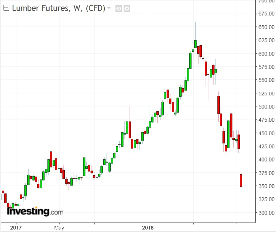 Lumber Futures Weekly Chart from May 2017 to Present