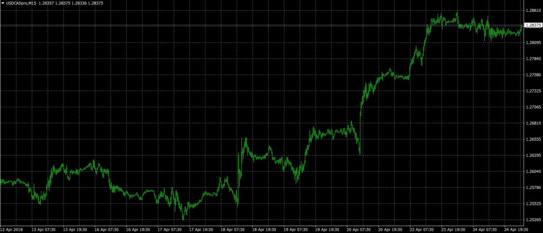 USD/CAD M15 Chart