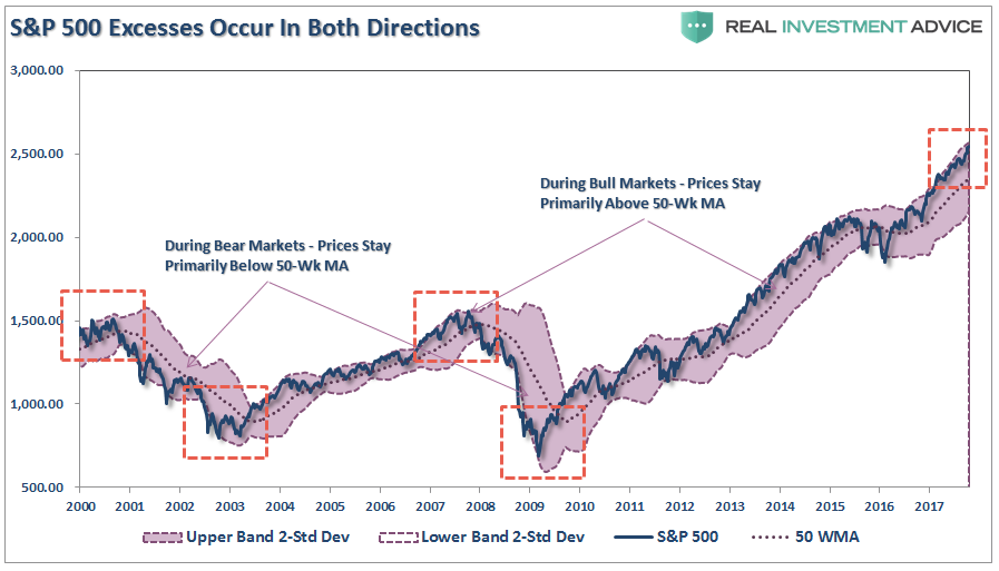 S&P 500 Excesses Occur In Both Directions