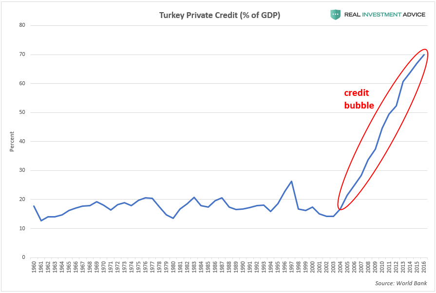 "Turkey Private credit,% of GDP ""title ="" Turkey Private credit,% of GDP"