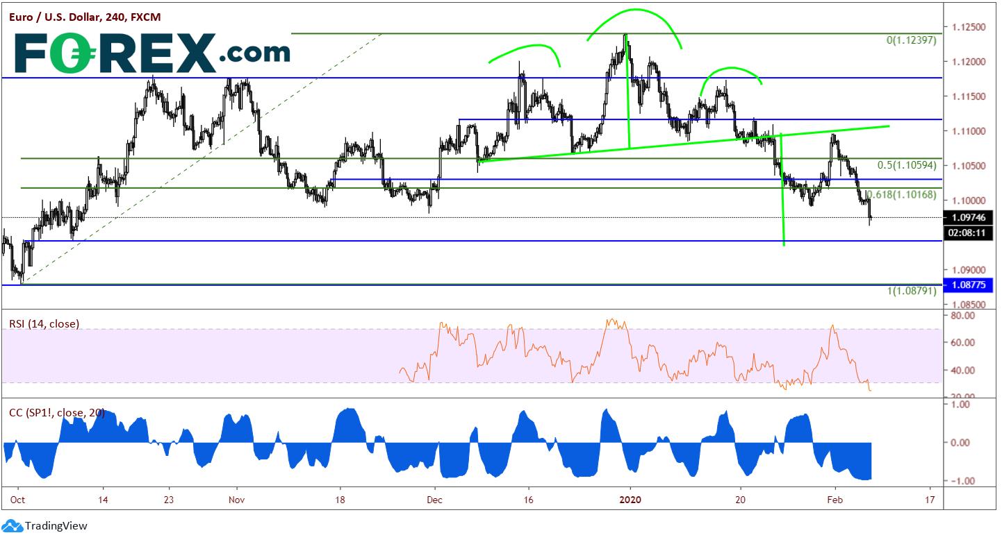 EUR/USD 240 Min Chart