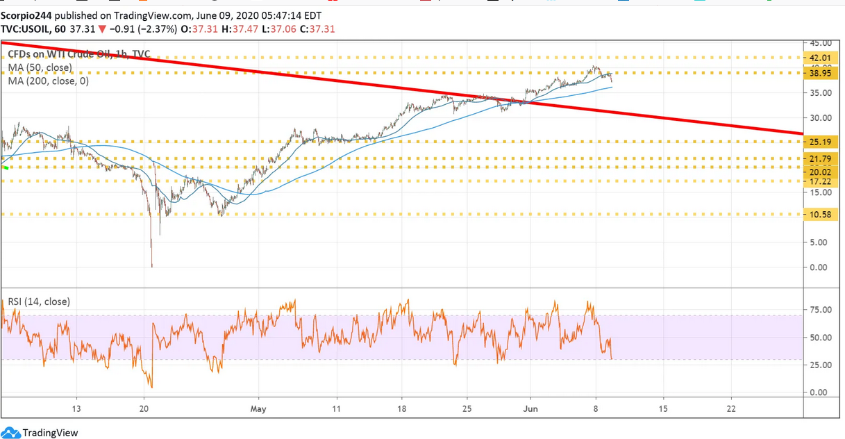CFDs On WTI Crude Oil Chart