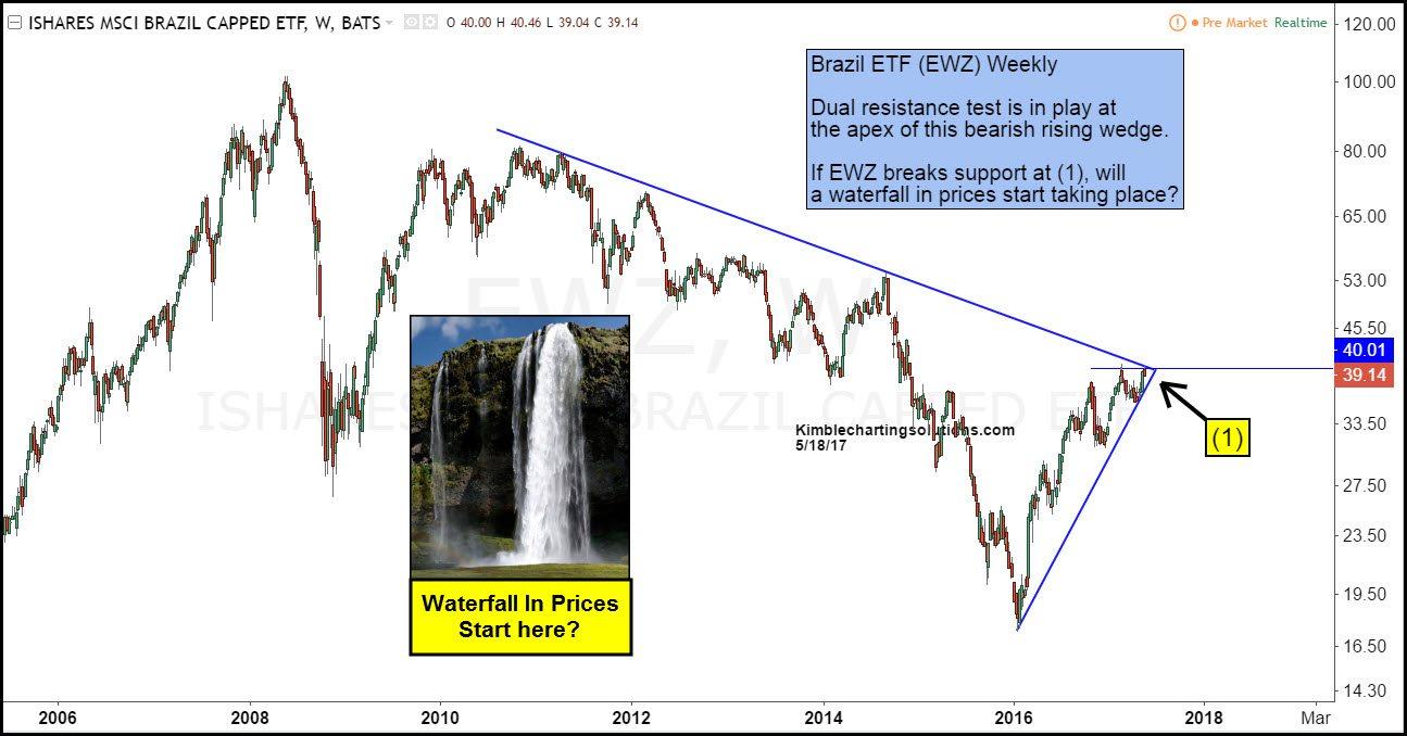 EWZ Weekly Chart