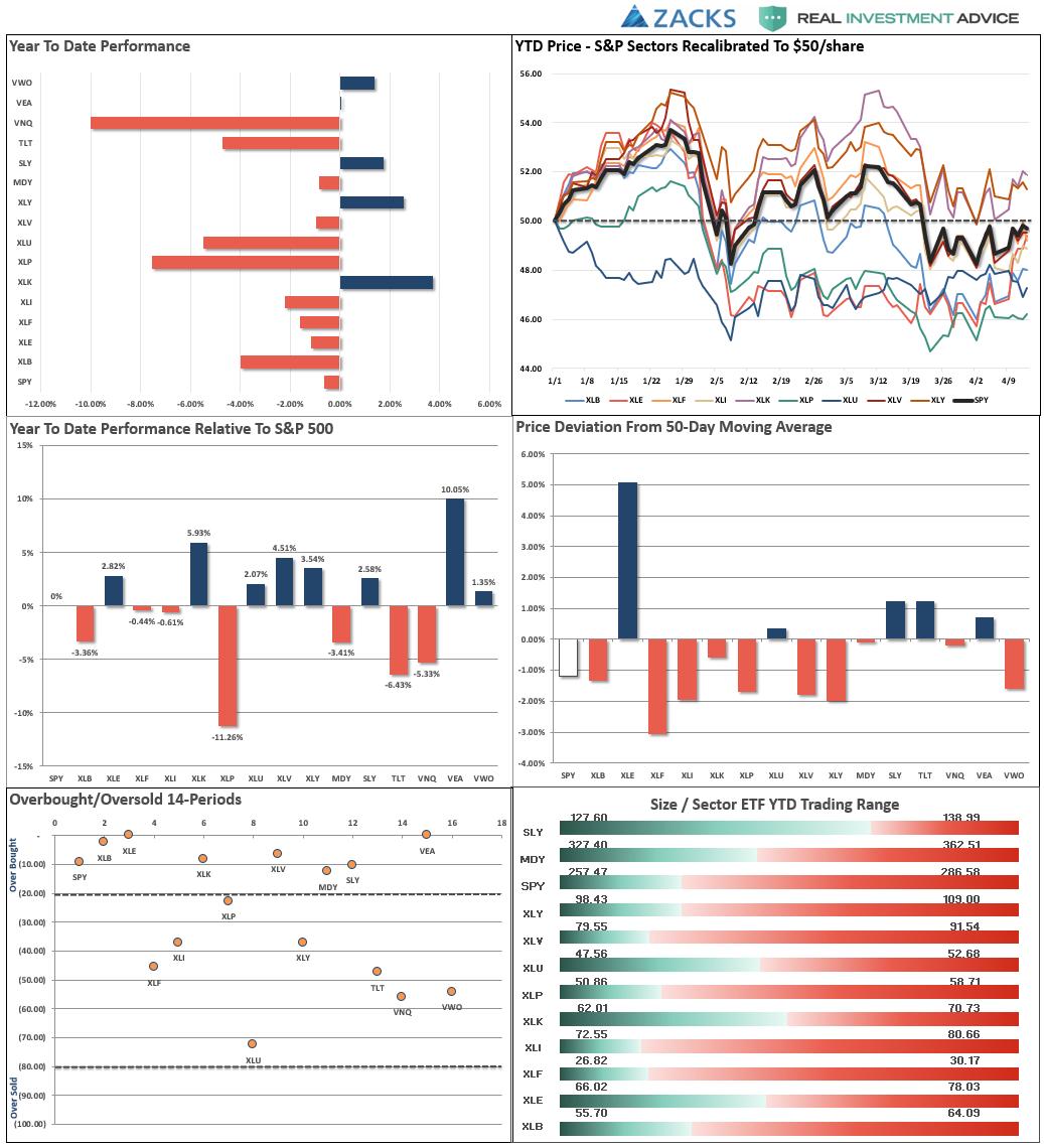 Market Performance Analysis