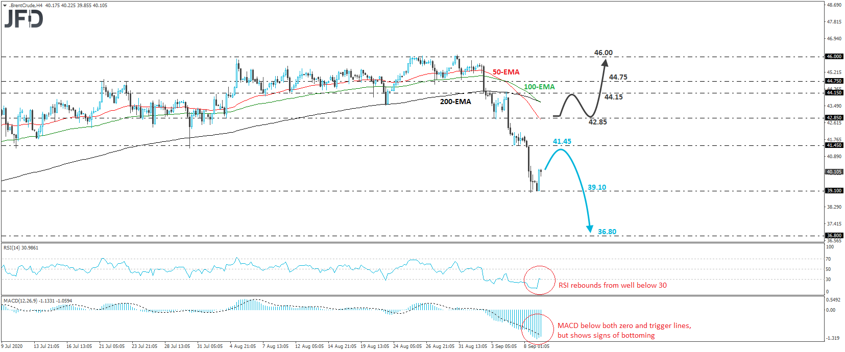 Brent crude oil 4-hour chart technical analysis