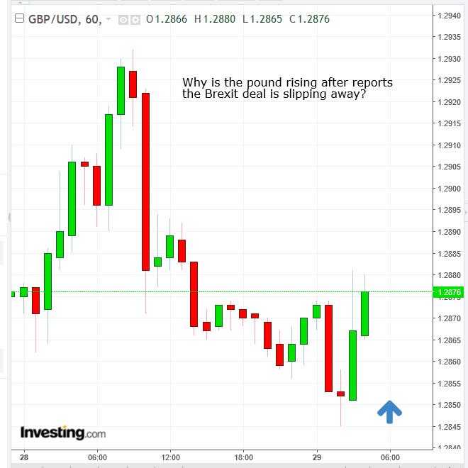 GBP Hourly Chart