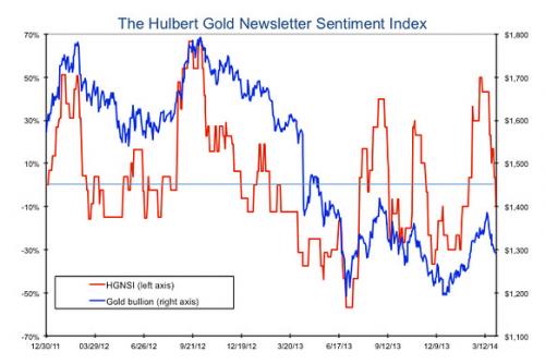 Gold Sentiment Index