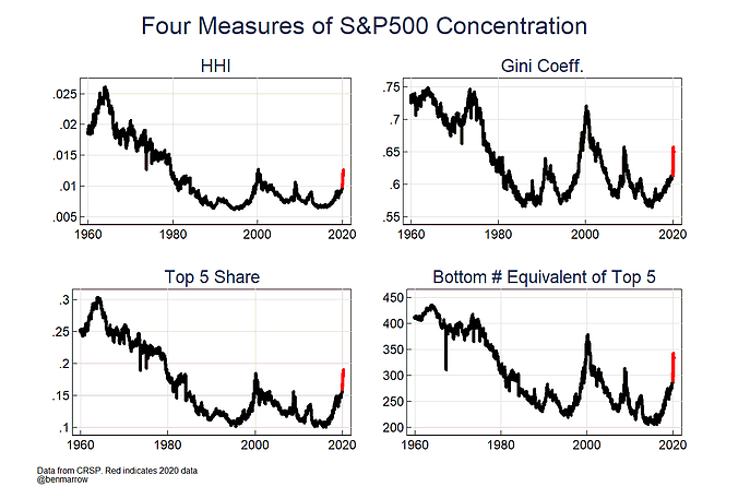 4 Measures Of S&P 500 Correction