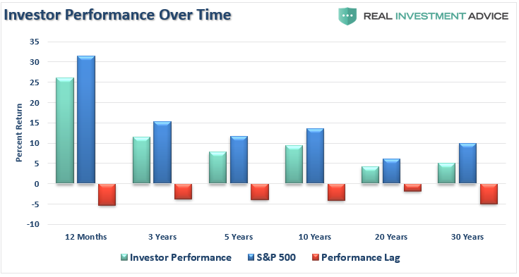 Investor Performance 2020