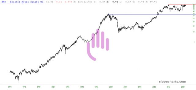 BMY Price Chart