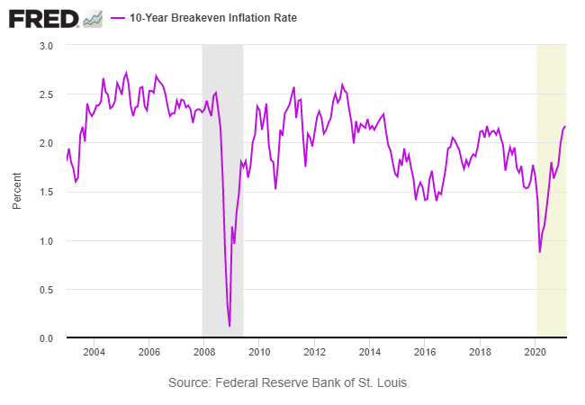 Long-Term Breakeven Inflation Rate Chart.