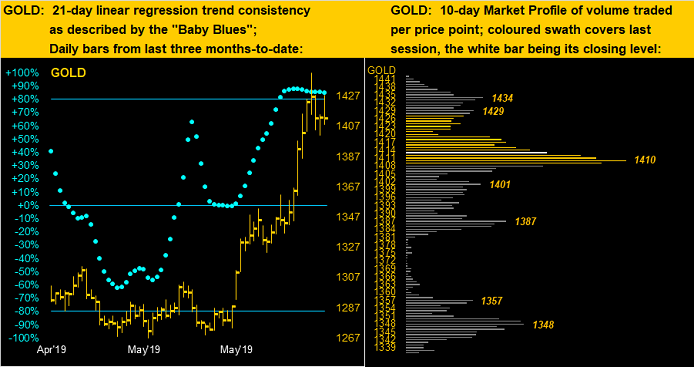 Gold 21 Day Linear Regression Trend Consistency