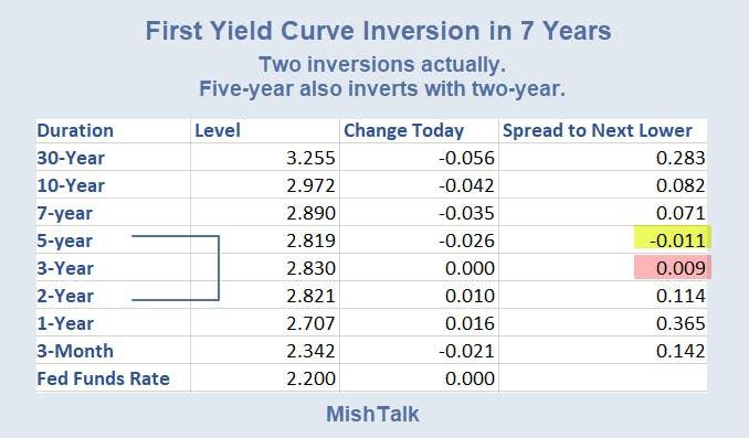 First Yield Curve Inversion in 7 Year