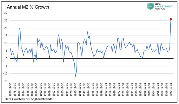 Annual M2% Growth