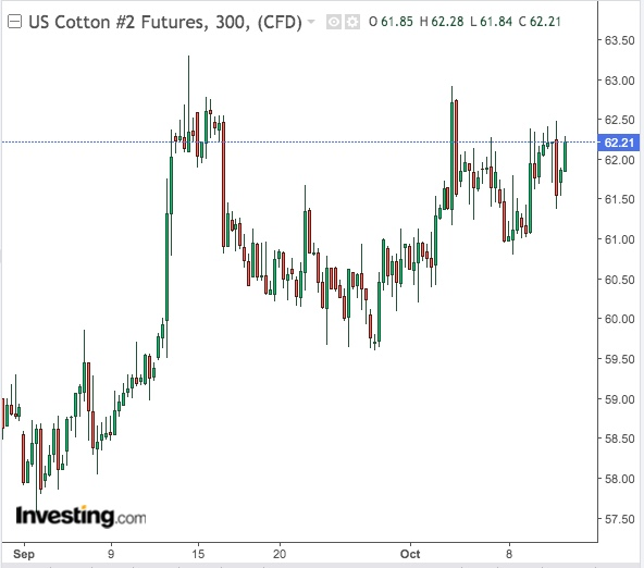 Cotton 300-Min Chart - Powered by TradingView