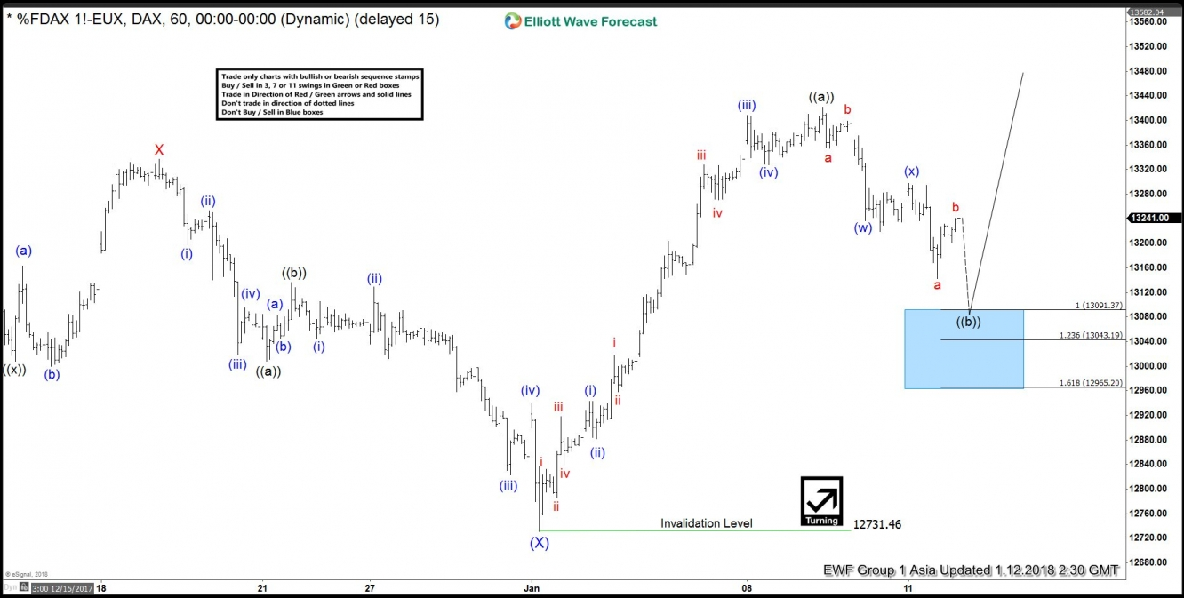 Elliott Wave Analysis: DAX Looking to End Correction