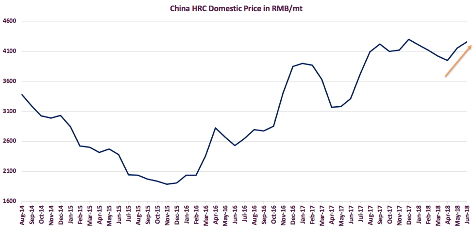 China HRC Domestic Price