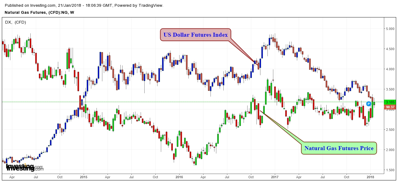 Will Natural Gas Bears Be Encouraged With Strong Dollar ...