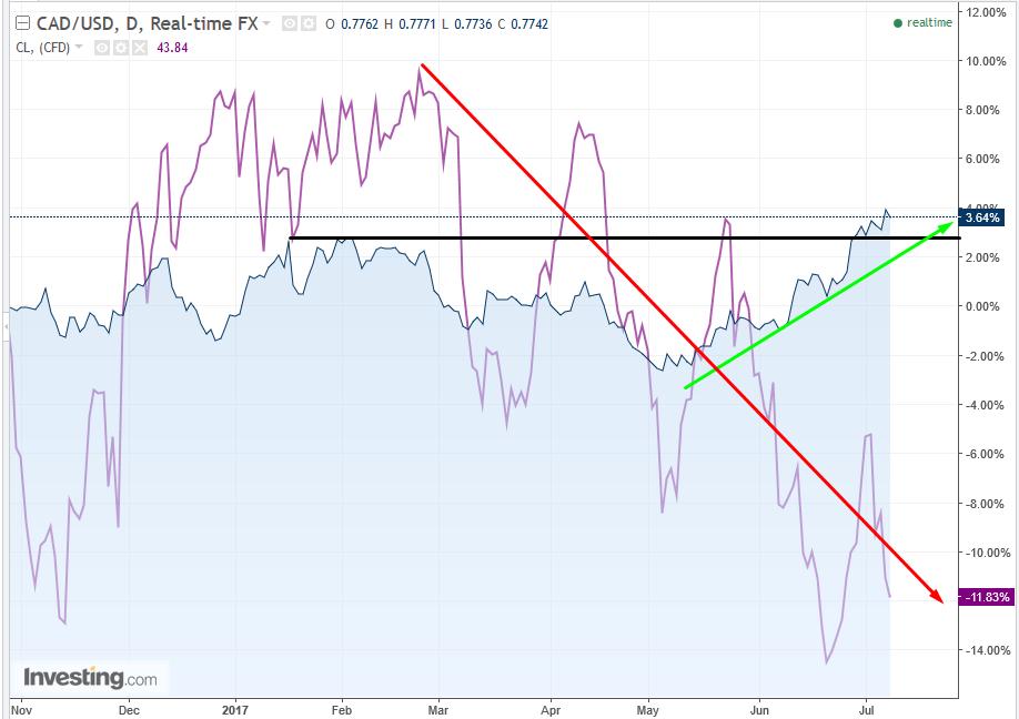 USD/CAD vs. Crude Oil Chart
