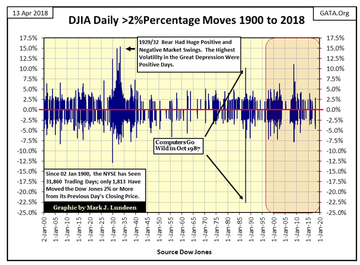 DJIA Daily 2% Percentage Moves 1900 To 2018