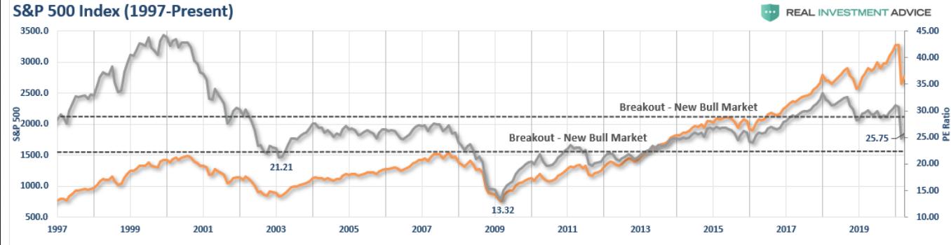 SP 500 Index 1997-Present