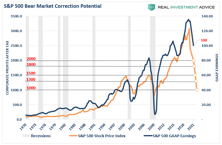 S&P 500 Bear Market Correction Potential