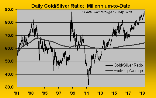 Daily Gold-Silver Ratio