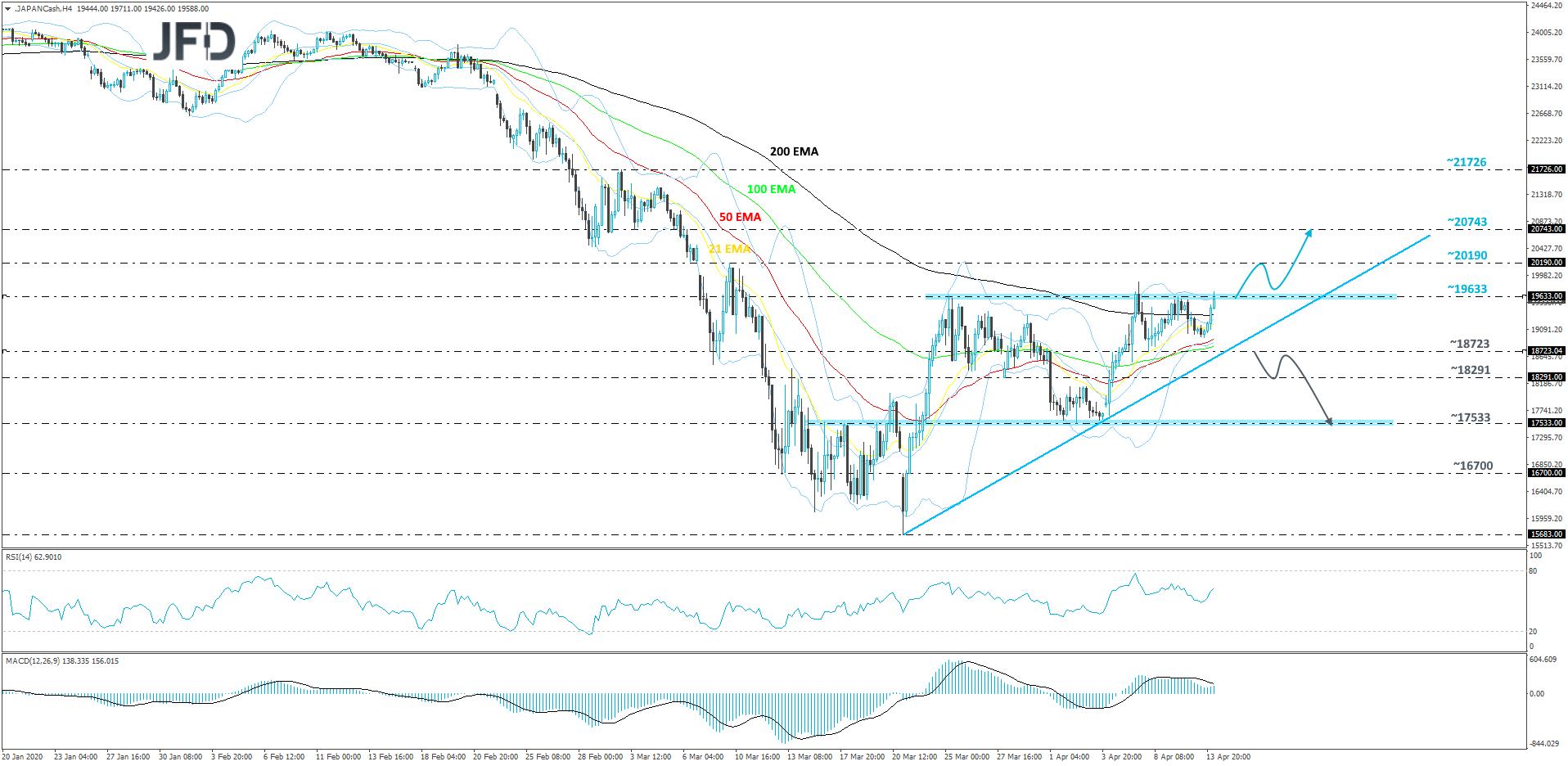 Japan Nikkei 225 cash index 4-hour chart technical analysis