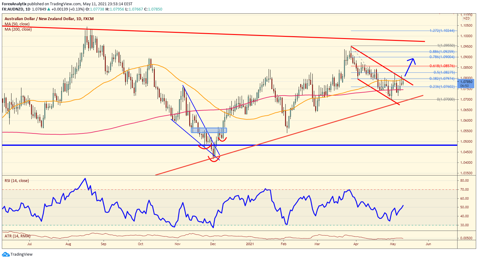 Chart Of The Day: AUD/NZD