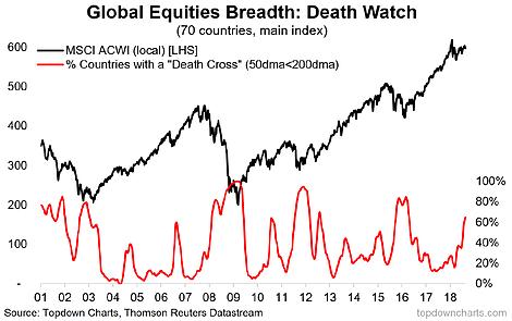 Global Equities Breadth: Death Cross Watch 2001-2018