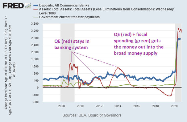 AE And Fiscal Money Printing Annotated