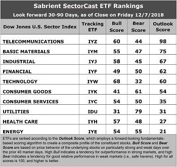 SectorCast ETF Rankings