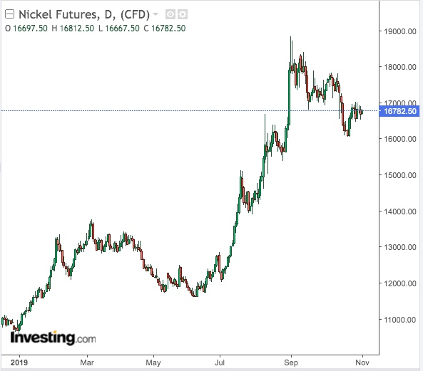 Nickel Daily Chart - powered by TradingView