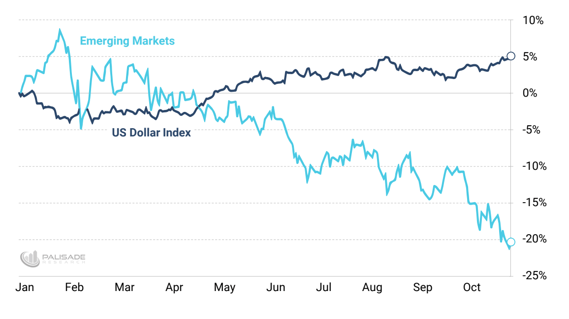 Emerging Markets vs DXY