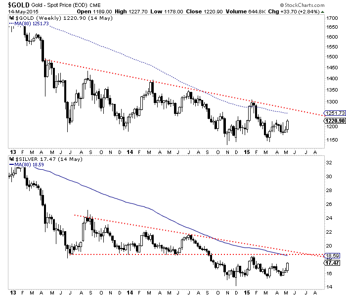 Gold and Silver Weekly 2013-2015