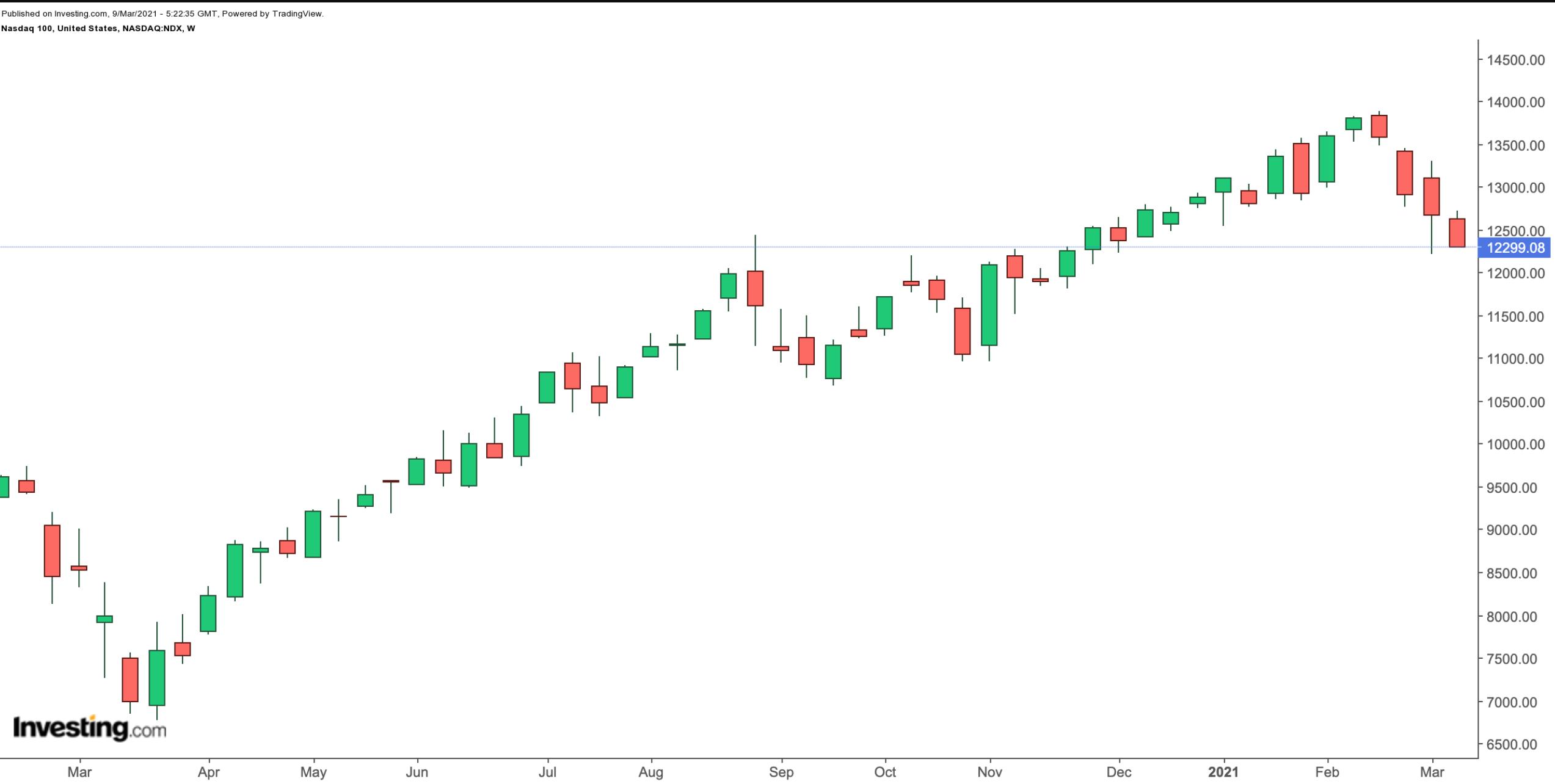 NASDAQ 100 Haftalık Grafik