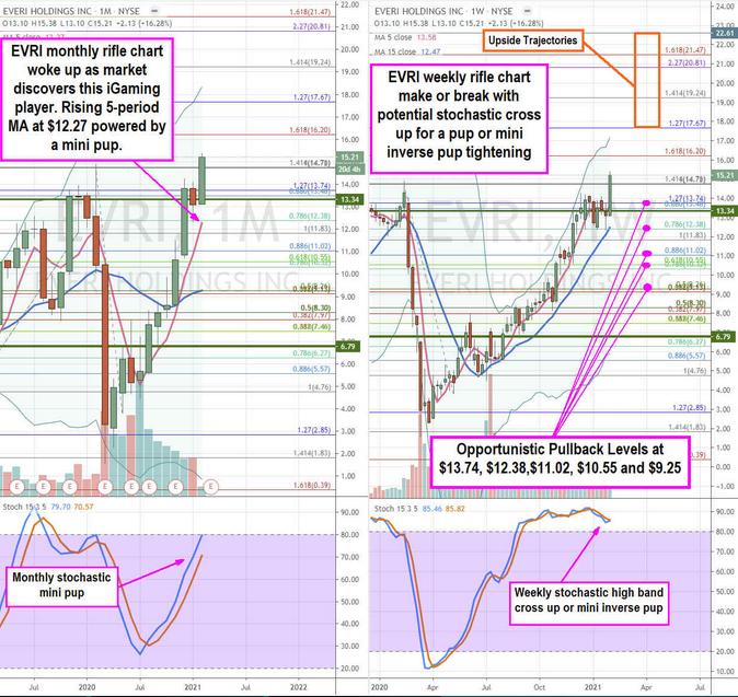 Everi Holdings Inc Stock Chart