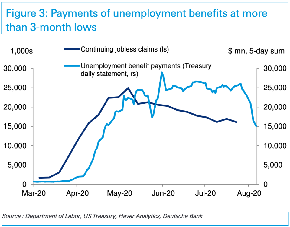 Payments Of Unemployment Benefits