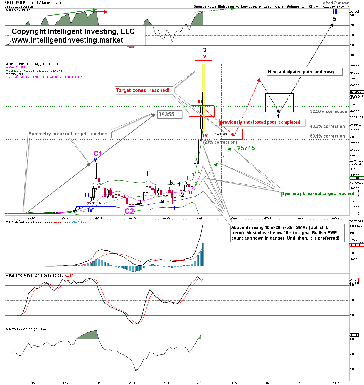 Bitcoin Monthly Chart With EWP Count.