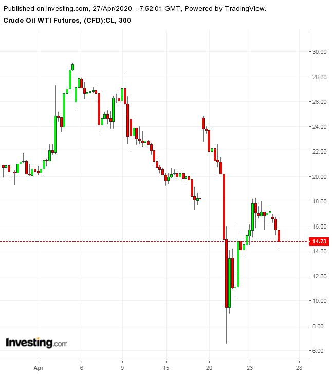 WTI 300 Minute Chart