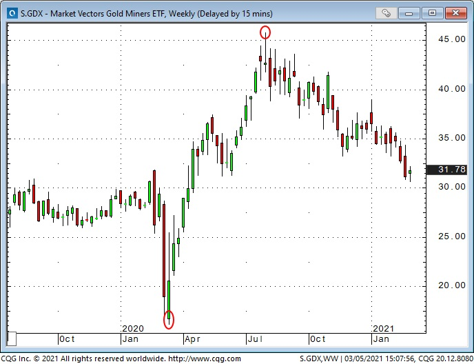 S.GDX Weekly Chart