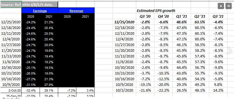 Financial Sector EPS And Revenue Growth Estimates