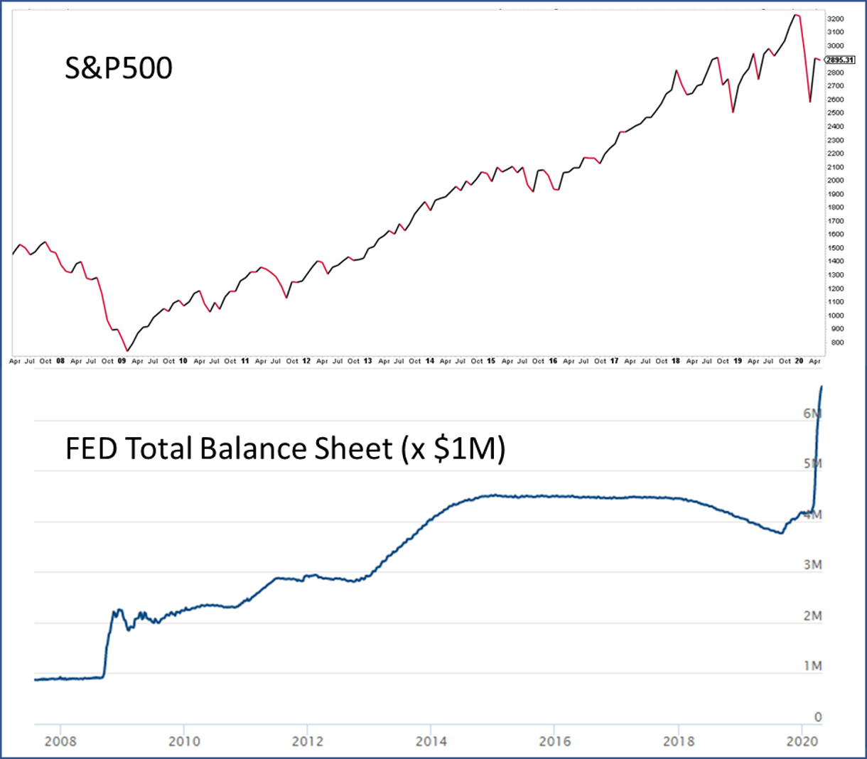S&P500 April 2007 - To Date, & FED's Balance Sheet