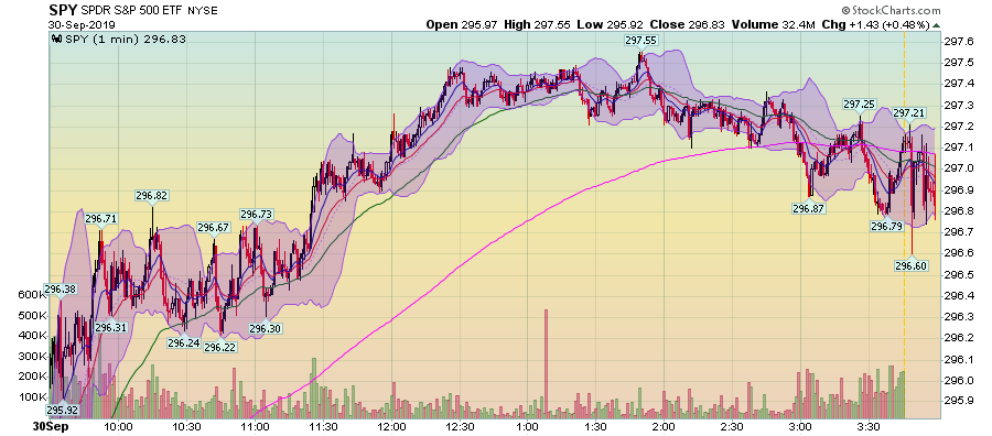 SPY 1 Min Chart