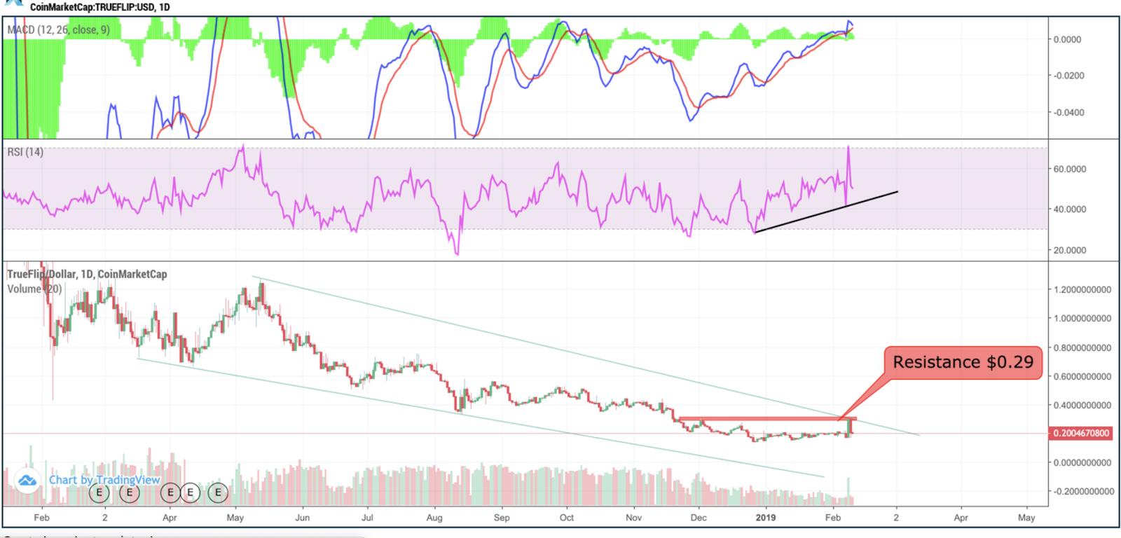 TFL/USD, Daily Chart