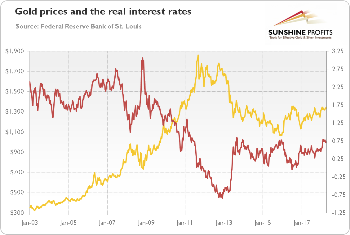 Gold prices and the real interest rates