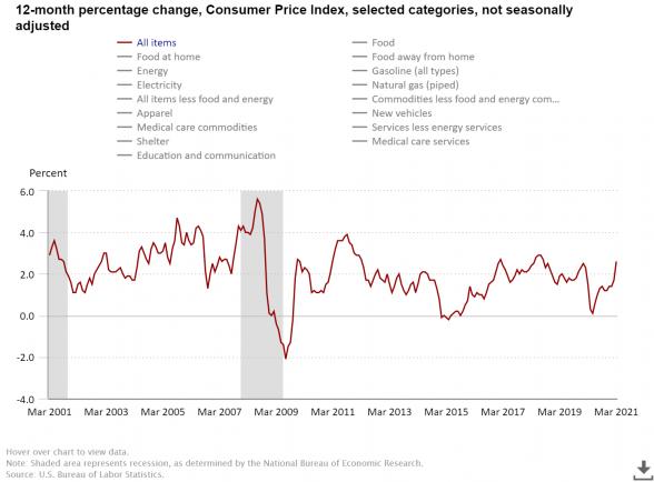 12-Month Percentage Change, CPI, Not Seasonally Adjusted